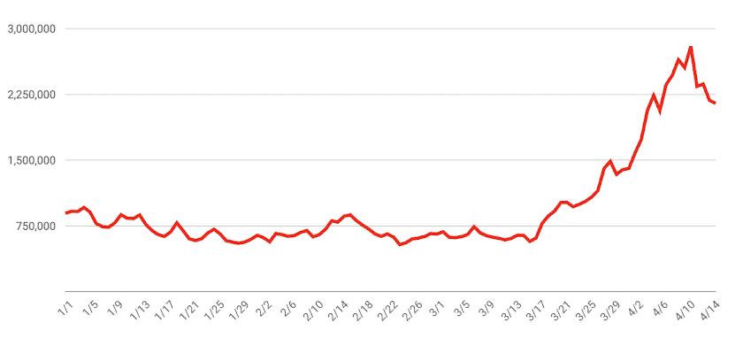 Statistiken für globale Aufrufe von YouTube-Videos