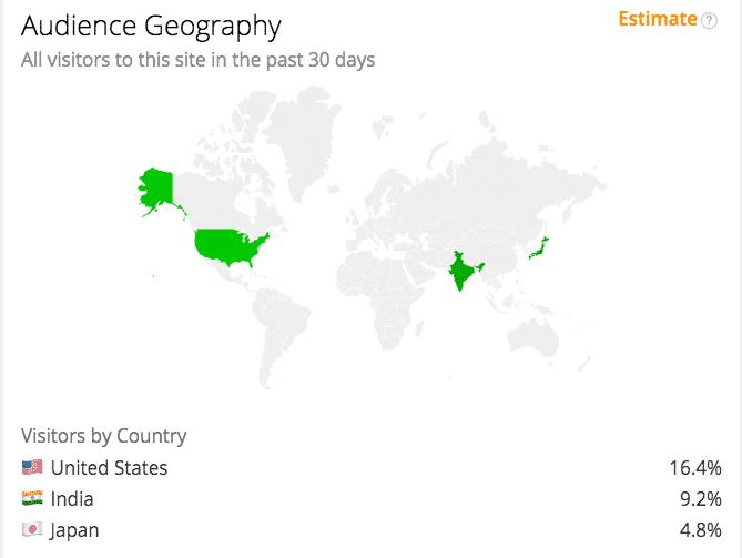 Geografie des Publikums nach Land