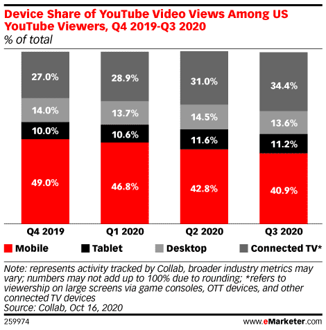 Geräteanteil der Videoaufrufe bei US-Zuschauern