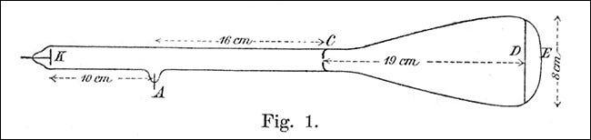 Karl Ferdinand Brauns 1897-Diagramm der ursprünglichen Kathodenstrahlröhre.