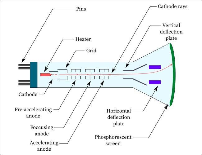 Ein vereinfachtes Kathodenstrahlröhrendiagramm.