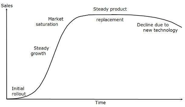 geplanter-obsoleszenz-produktverkauf