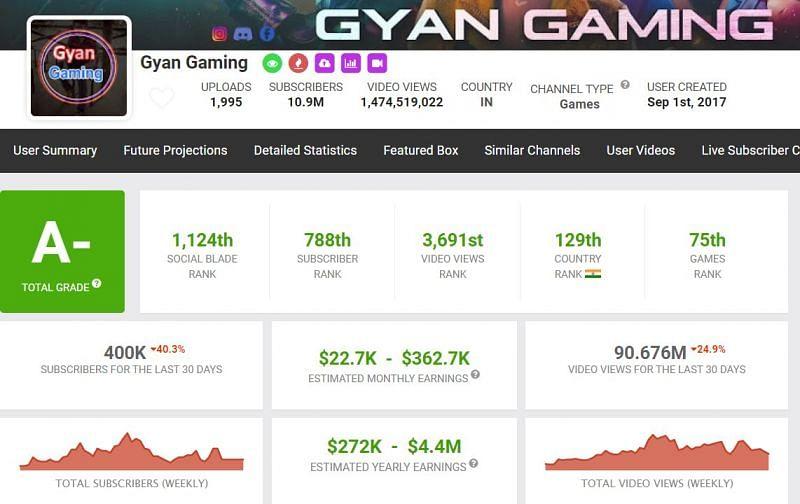 Monatliches Einkommen von Gyan Gaming (Bild über Social Blade)