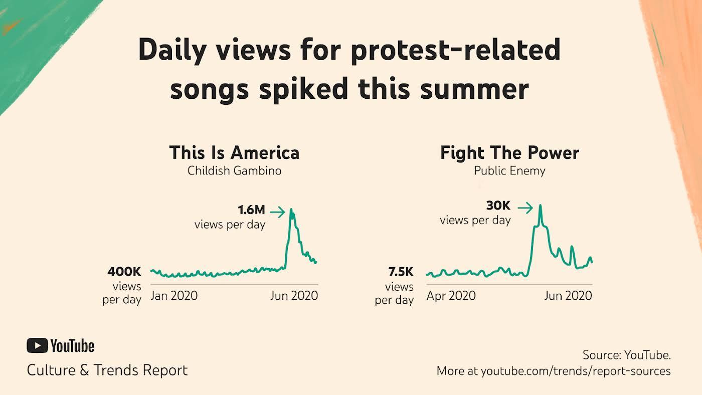 Tägliche Aufrufe von Liedern mit Protestbezug, die im Sommer 2020 in die Höhe geschnellt sind