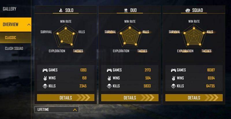 Gyan Gaming Lebenszeitstatistiken (Bild über Free Fire)