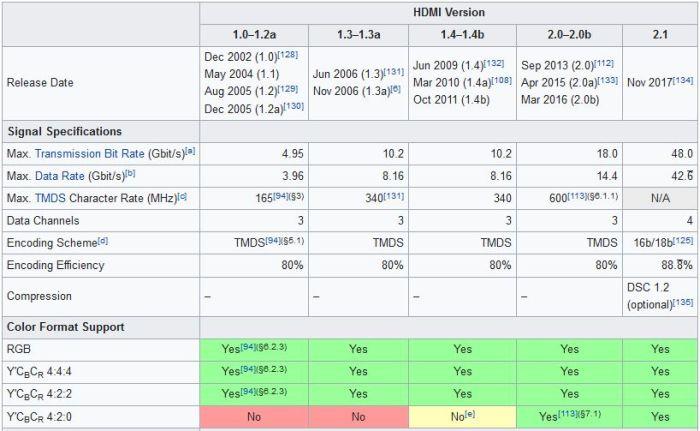 HDMI-Displayport, die HDMI-Versionen verwenden sollen