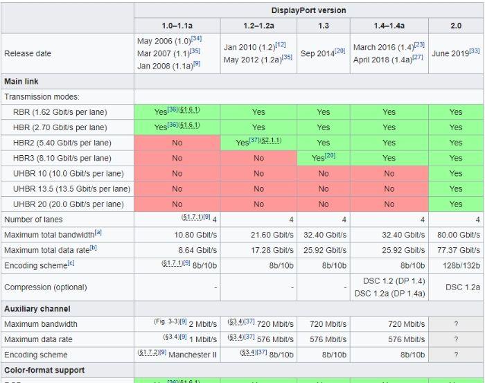HDMI-Displayport, das Display-Port-Versionen verwenden soll