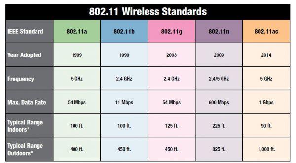 Kauf-einen-Router-80211-Standards