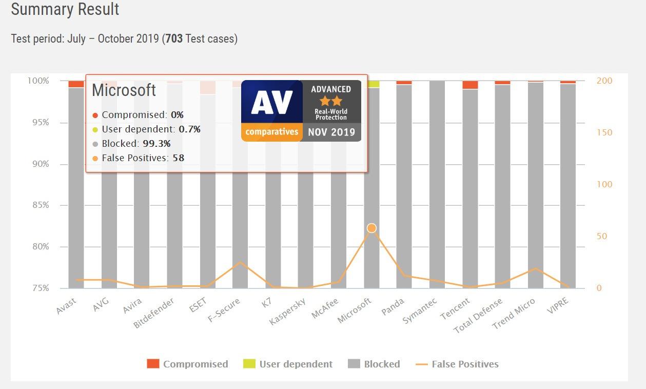 Ist Windows Defender gut genug 2020 Av-Vergleiche?