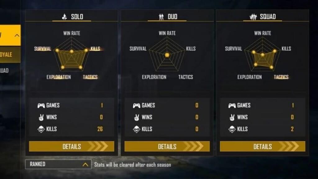 Alpha FF Ranglisten-Statistiken