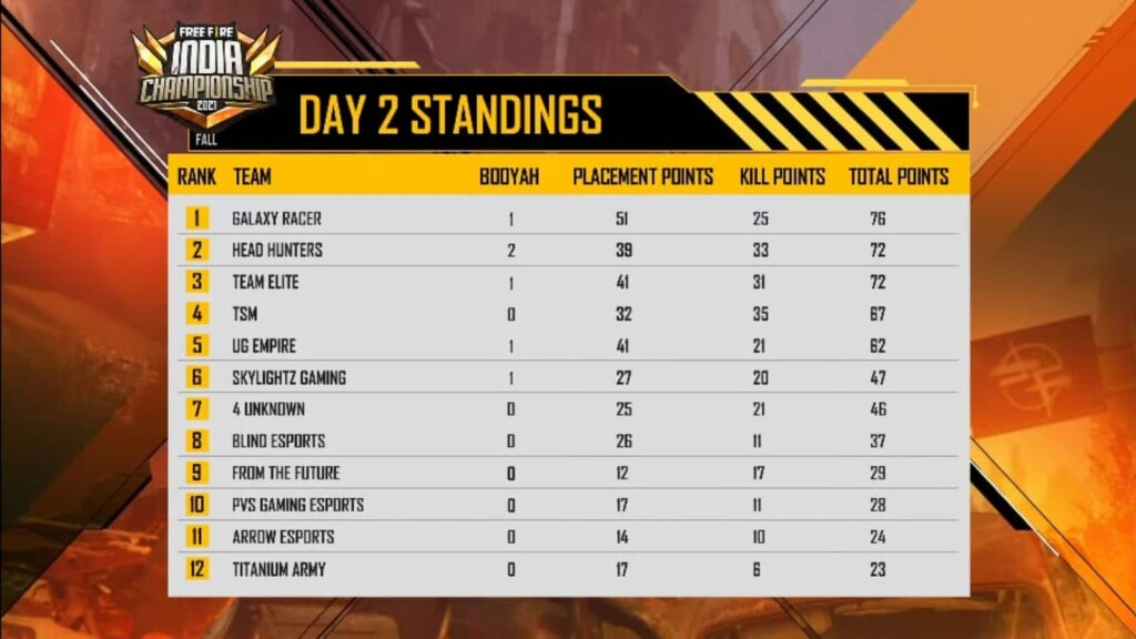 Free Fire India Championship 2021 Herbst