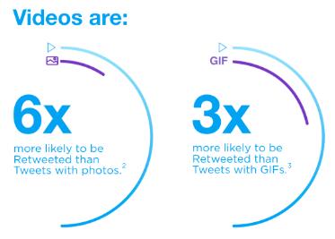 Twitter-Video-Infografik