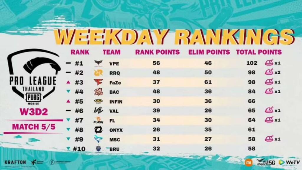 PUBG Mobile Pro League Season 4 Thailand Super Weekend 3: Teams, Zeitplan und mehr