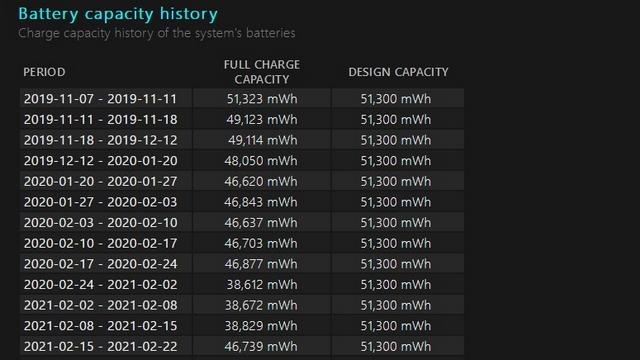 Batteriekapazitätsverlauf w11